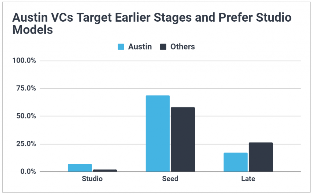Chart showing Austin VCs are more likely to leverage a studio model, and prefer to invest at the seed stage, compared to other US geos.