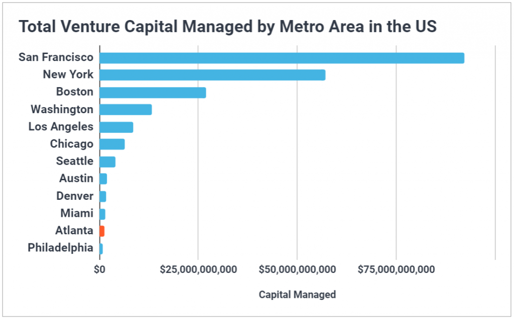 Chart showing Atlanta VCs rank 11th in the US for venture capital managed.