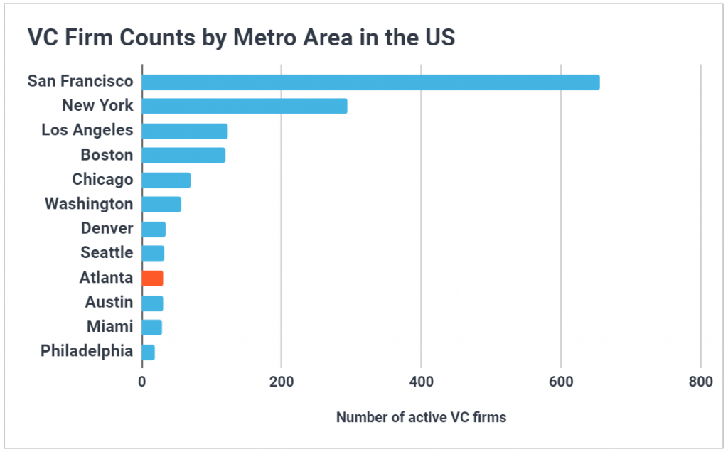 Chart showing Atlanta VCs rank 9th in the US for firm count.