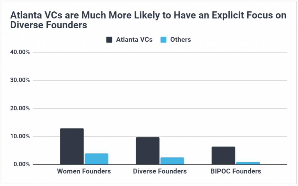 Chart showing Atlanta VCs are 4 times more likely to target diverse founders than VCs in the rest of the US.