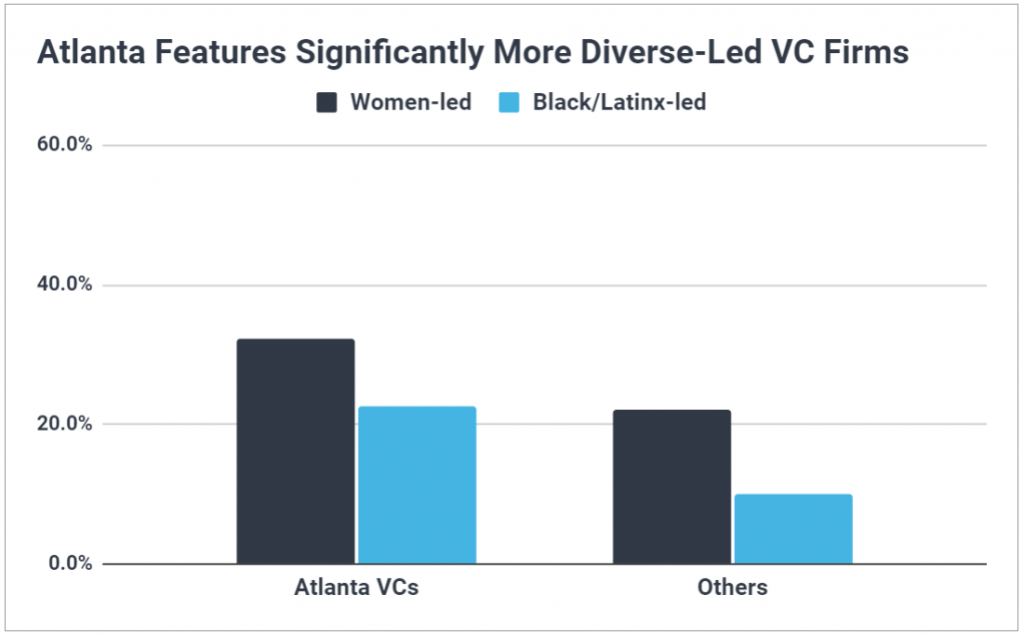 Chart showing Atlanta VCs are much more likely than the rest of the US to be managed by women GPs and GPs of color.