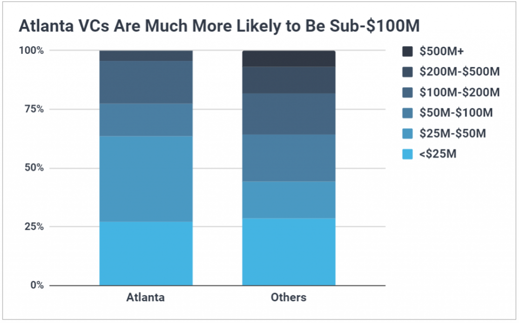 Chart showing more than 75% of Atlanta VCs manage a sub-$100M fund.