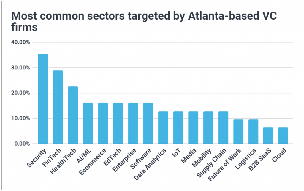 Chart of the most common sectors targeted by Atlanta VCs; includes security, fintech, healthtech, AI/ML, supply chain, future of work, and logistics.