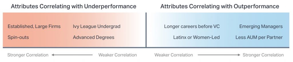 A table of select VC firm attibrutes that correlate with outperformance and underperformance