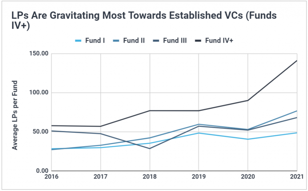 Chart showing the average number of LPs per fund has increased the most for Fund IV+s, particularly in 2021.