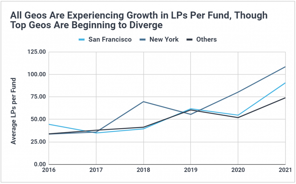 Chart showing the average LPs per fund in New York and San Francisco have climbed quicker than in other geos.