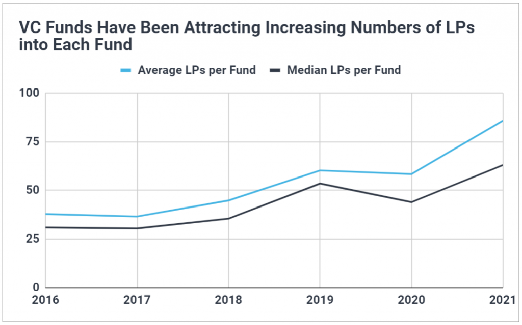 Chart showing the average and median number of LPs per venture capital fund has been steadily increasing since 2016.