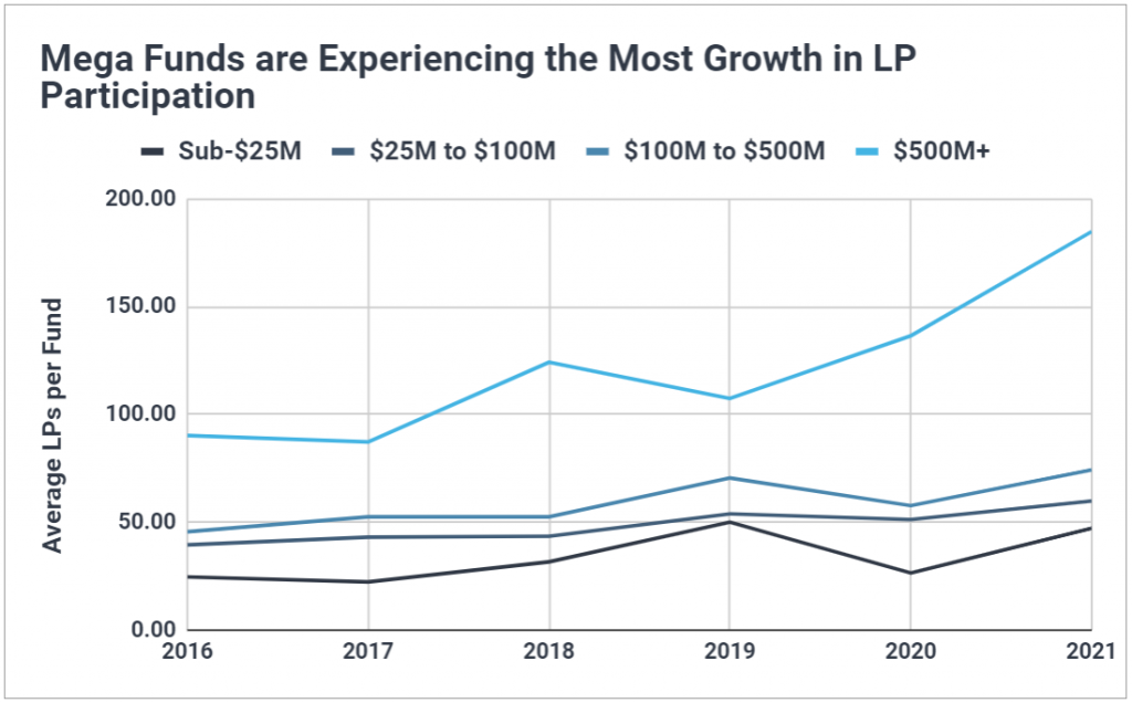 Chart showing mega funds ($500M+) have experienced the most growth in average LPs per VC fund.
