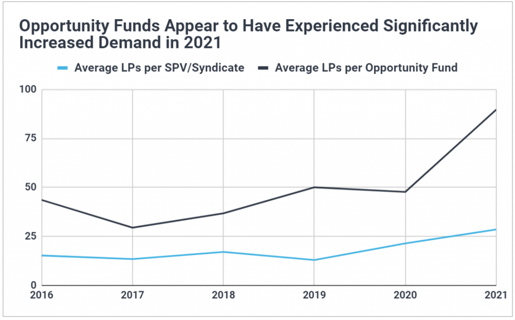 Chart showing the average number of LPs per opportunity fund jumped significantly in 2021; average LPs per SPV has steadily climbed since 2016.
