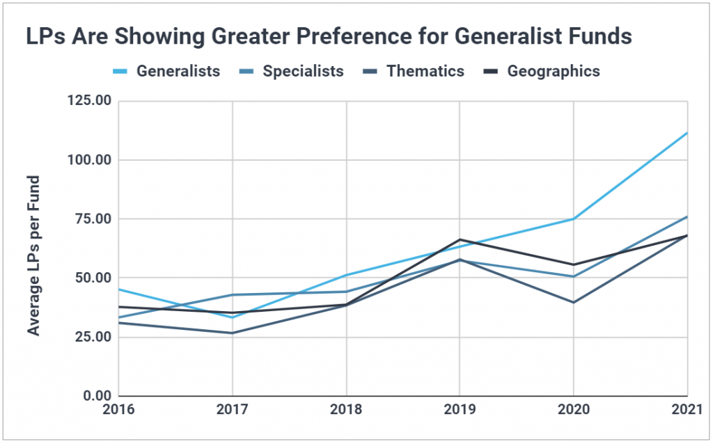 Chart showing generalist VCs have experienced the most growth in average number of LPs per fund.